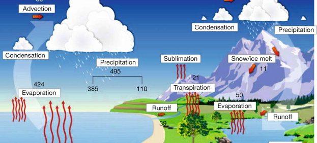 تاریخچه علم هیدرولوژی